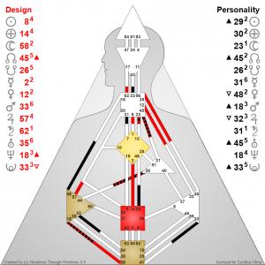 Human Design Chart